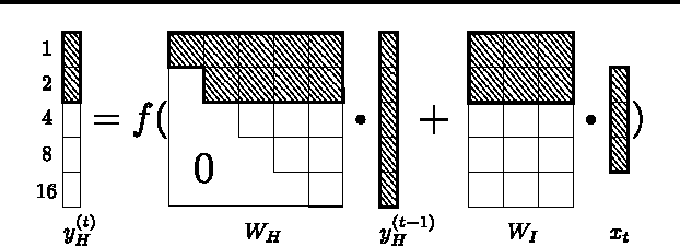 Figure 3 for A Clockwork RNN