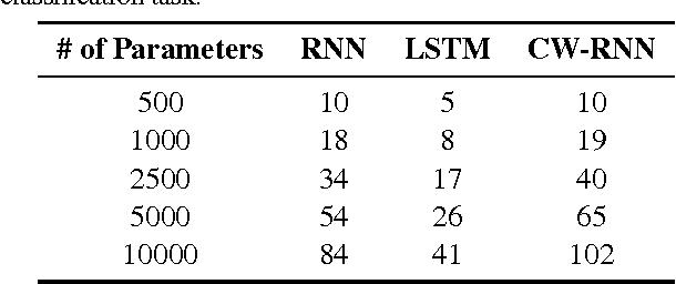 Figure 4 for A Clockwork RNN