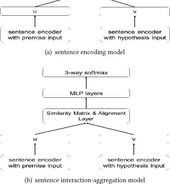 Figure 2 for Attention Boosted Sequential Inference Model