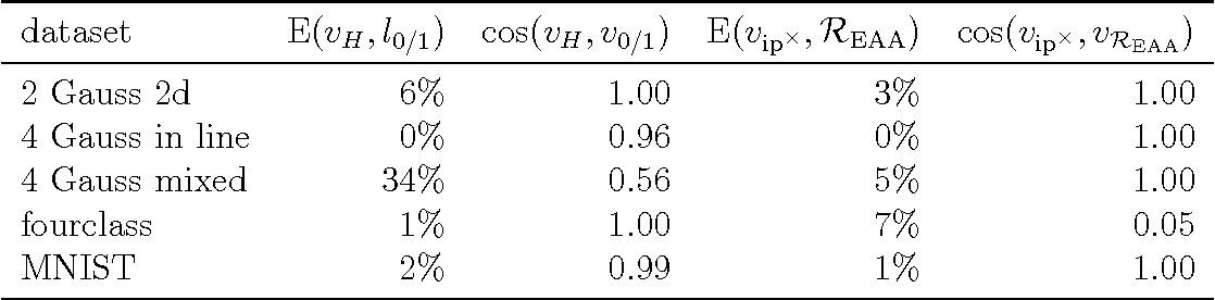 Figure 2 for On the consistency of Multithreshold Entropy Linear Classifier