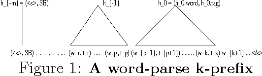 Figure 1 for Structured Language Modeling for Speech Recognition