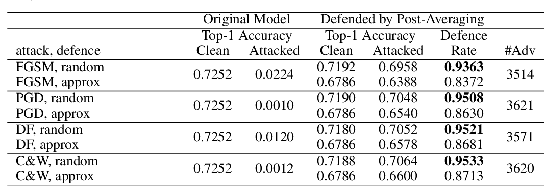 Figure 2 for Bandlimiting Neural Networks Against Adversarial Attacks