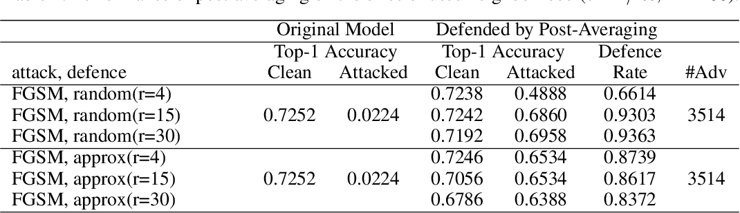 Figure 3 for Bandlimiting Neural Networks Against Adversarial Attacks