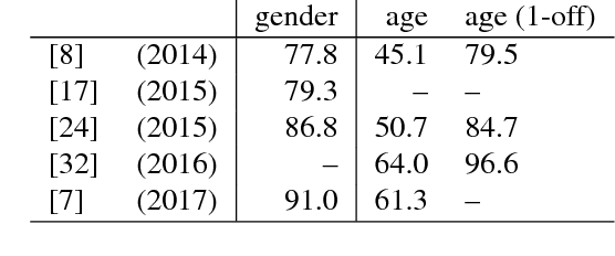 Figure 1 for Understanding and Comparing Deep Neural Networks for Age and Gender Classification