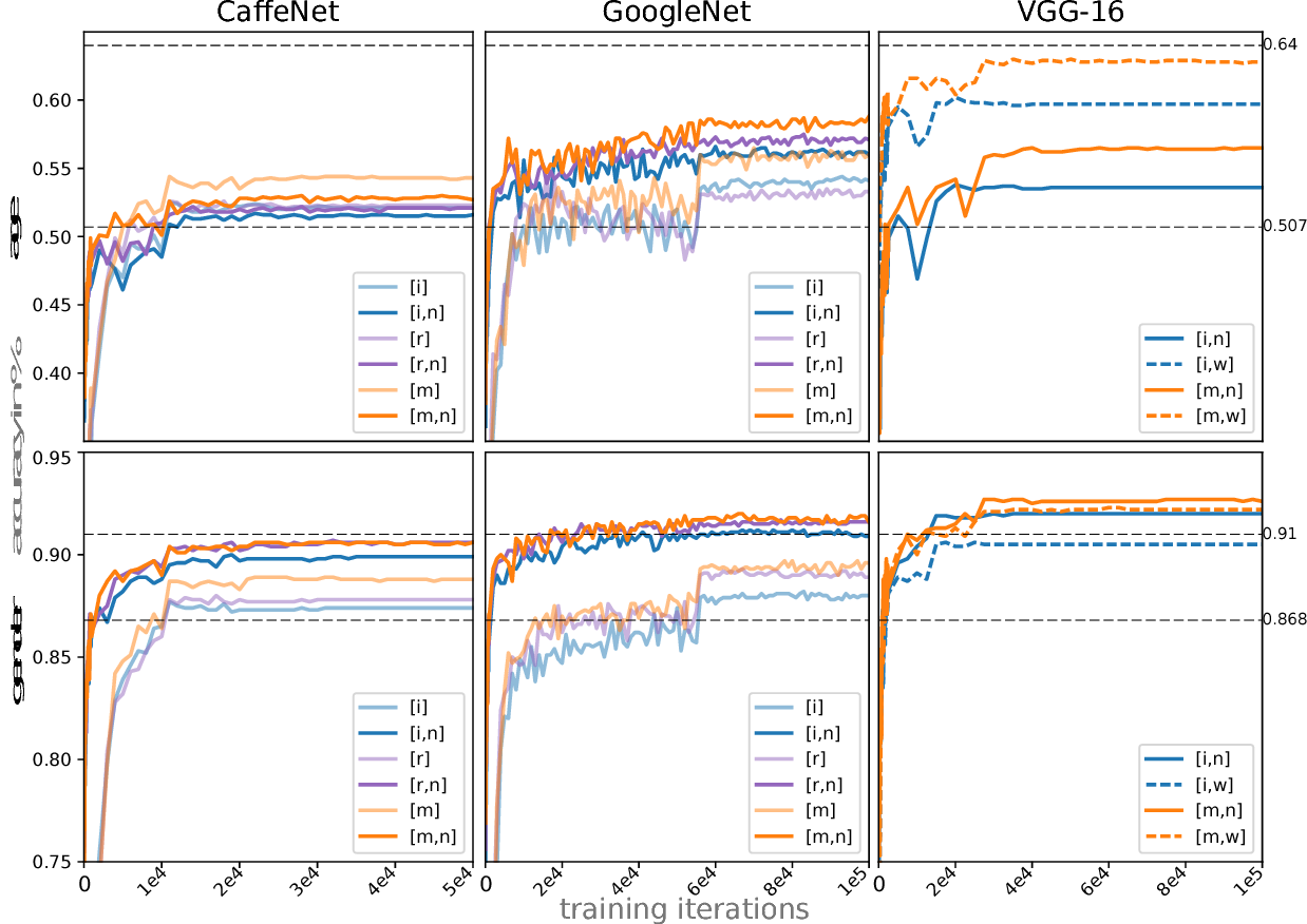 Figure 2 for Understanding and Comparing Deep Neural Networks for Age and Gender Classification