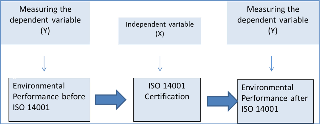 PDF] Exploring the benefits of implementing ISO14001 in