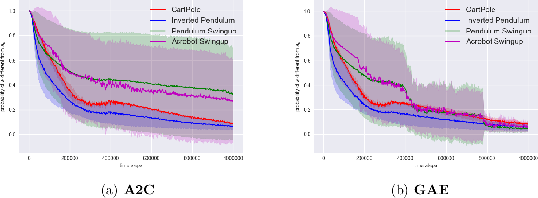Figure 1 for Augment-Reinforce-Merge Policy Gradient for Binary Stochastic Policy