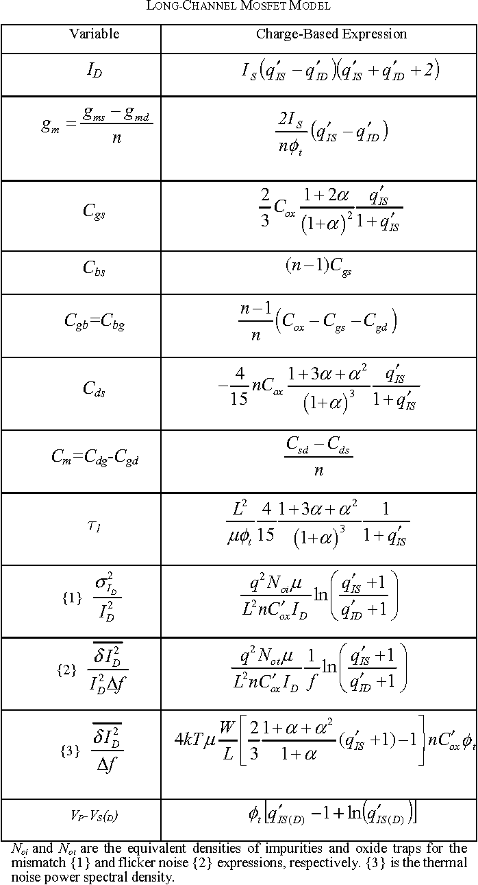Table I From The Advanced Compact Mosfet Acm Model For Circuit Examples Long Channel