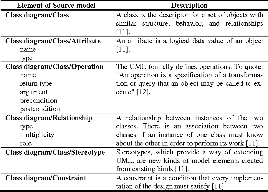 Open work of two hemisphere model transformation definition into uml table 2 ccuart Gallery