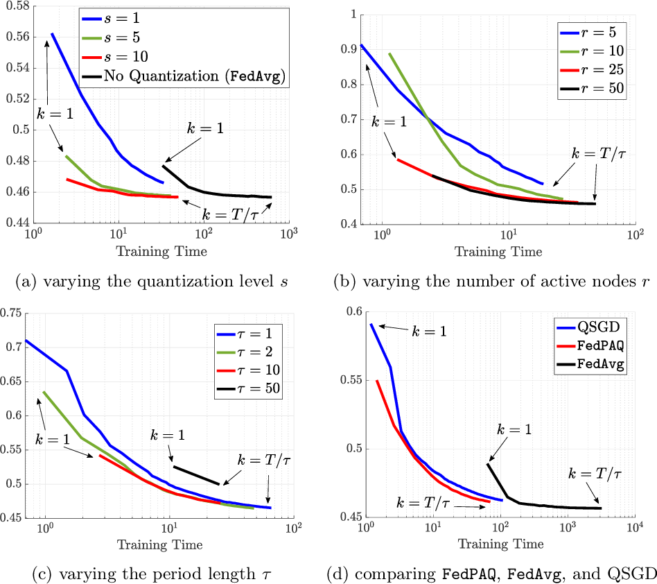 Figure 1 for FedPAQ: A Communication-Efficient Federated Learning Method with Periodic Averaging and Quantization