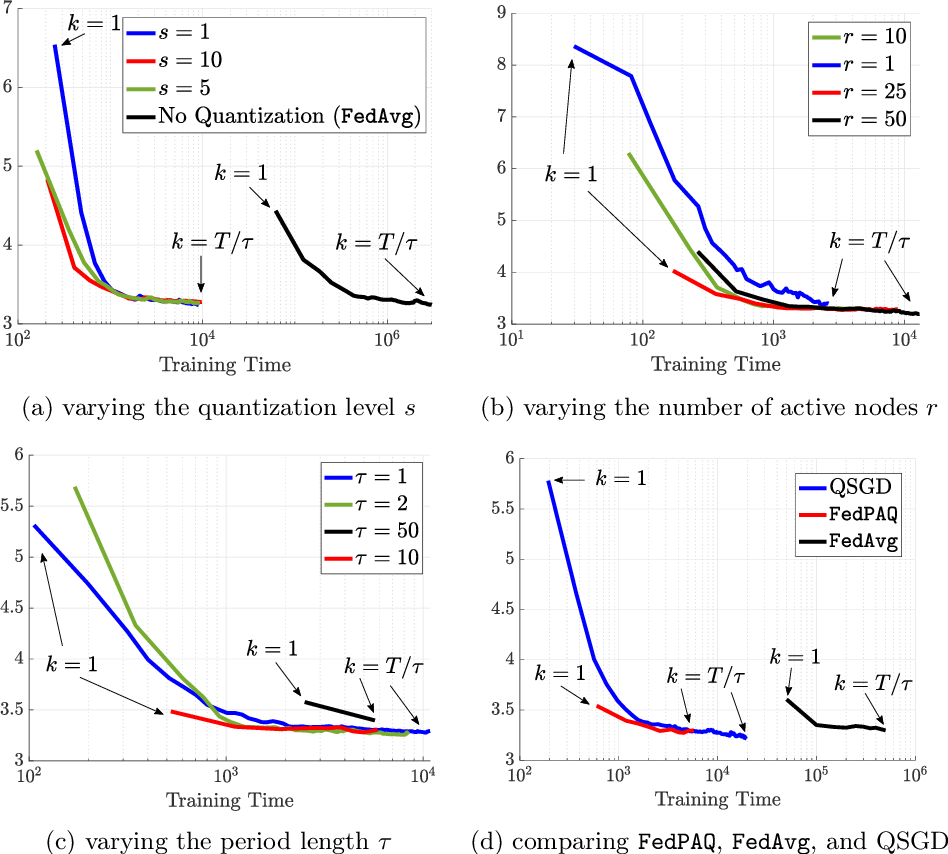 Figure 2 for FedPAQ: A Communication-Efficient Federated Learning Method with Periodic Averaging and Quantization