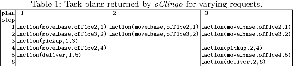Figure 2 for ROSoClingo: A ROS package for ASP-based robot control