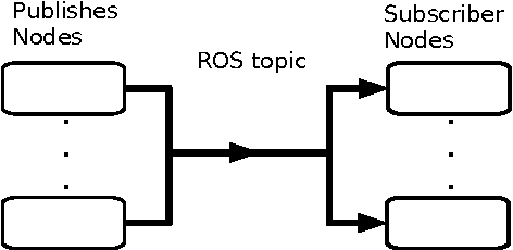 Figure 1 for ROSoClingo: A ROS package for ASP-based robot control