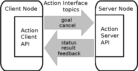 Figure 3 for ROSoClingo: A ROS package for ASP-based robot control