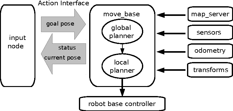 Figure 4 for ROSoClingo: A ROS package for ASP-based robot control