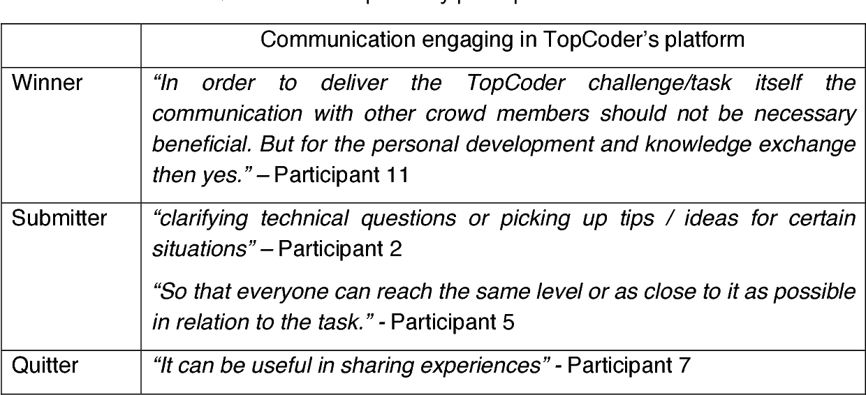 Table 33 from Empirical studies about collaboration in competitive