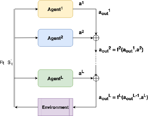 Figure 3 for Deep hierarchical reinforcement agents for automated penetration testing