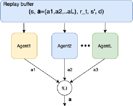 Figure 4 for Deep hierarchical reinforcement agents for automated penetration testing