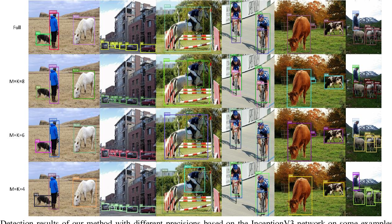 Figure 3 for Quantized Neural Networks via {-1, +1} Encoding Decomposition and Acceleration