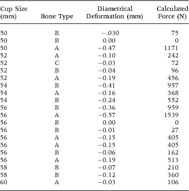 Table 1 from Acetabular component deformation with press-fit