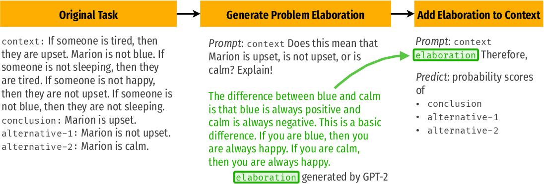 Figure 1 for Thinking Aloud: Dynamic Context Generation Improves Zero-Shot Reasoning Performance of GPT-2
