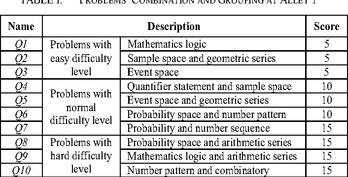 Table I from Multi-parameter dynamic difficulty game's scenario