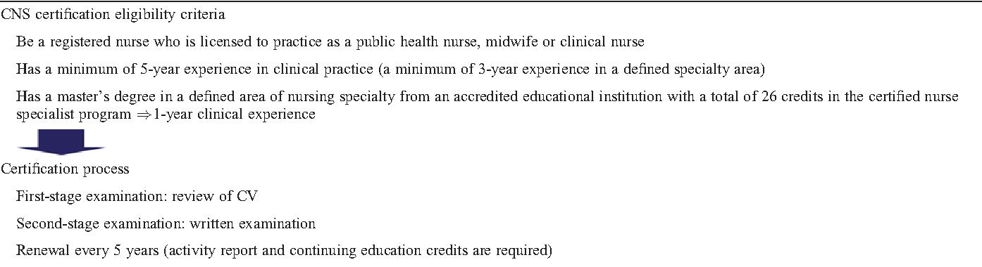 Table 2 from Certified Nurse Specialist in Japan - Semantic Scholar
