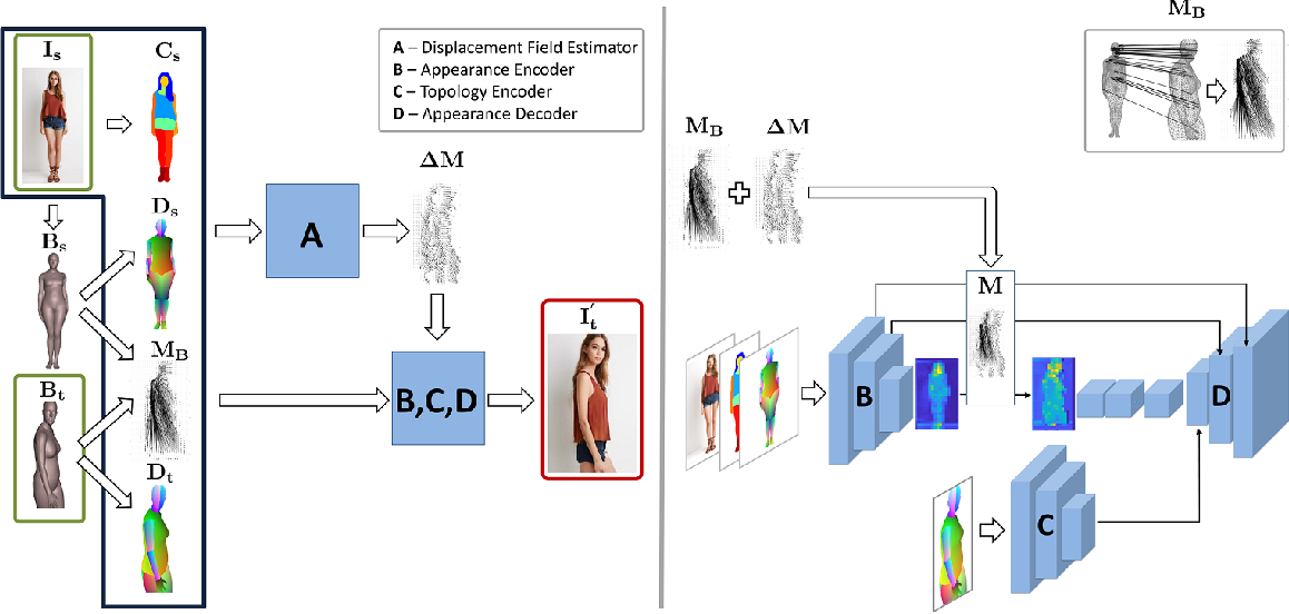 Figure 3 for Human Synthesis and Scene Compositing