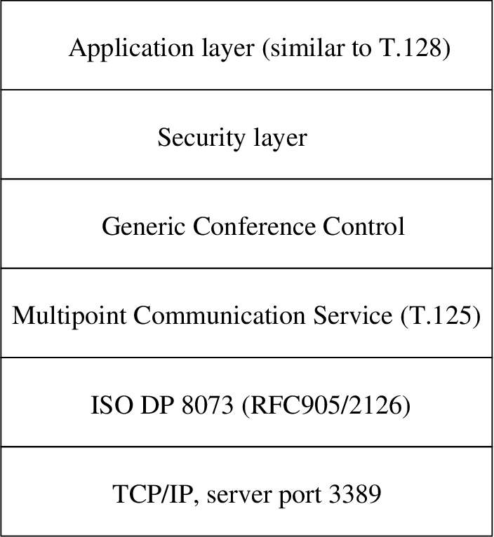 PDF] Reverse-Engineering and Implementation of the RDP 5 Protocol