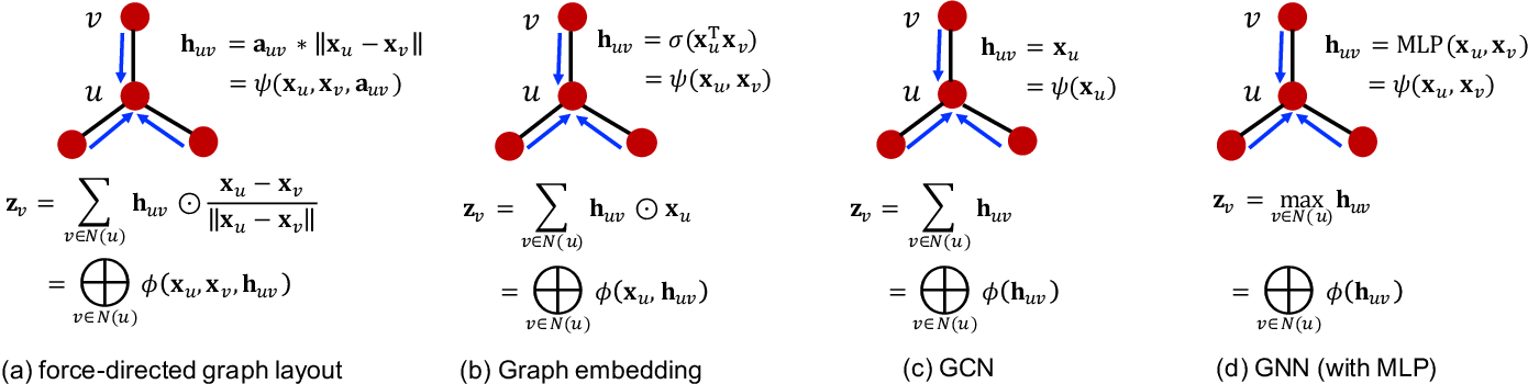 Figure 1 for FusedMM: A Unified SDDMM-SpMM Kernel for Graph Embedding and Graph Neural Networks