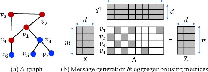 Figure 4 for FusedMM: A Unified SDDMM-SpMM Kernel for Graph Embedding and Graph Neural Networks