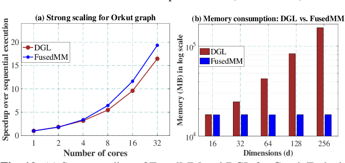 Figure 2 for FusedMM: A Unified SDDMM-SpMM Kernel for Graph Embedding and Graph Neural Networks