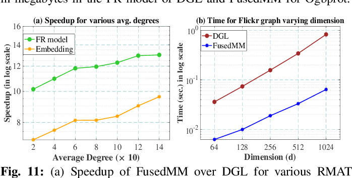 Figure 3 for FusedMM: A Unified SDDMM-SpMM Kernel for Graph Embedding and Graph Neural Networks