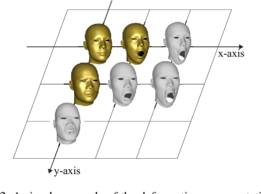 Figure 2 for Alive Caricature from 2D to 3D