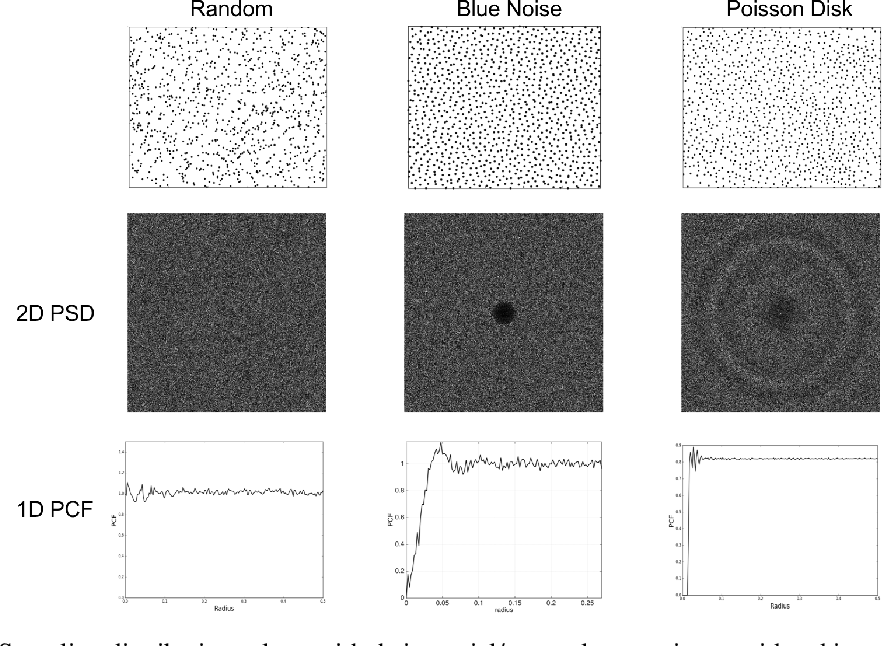 Figure 2 for A Look at the Effect of Sample Design on Generalization through the Lens of Spectral Analysis