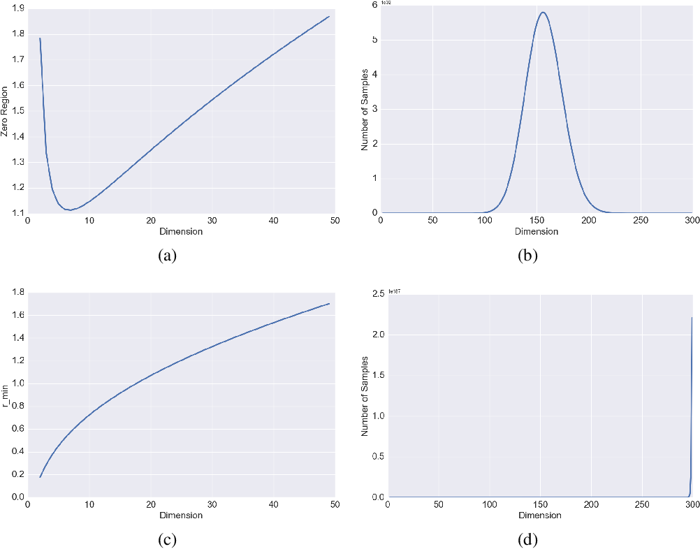 Figure 3 for A Look at the Effect of Sample Design on Generalization through the Lens of Spectral Analysis
