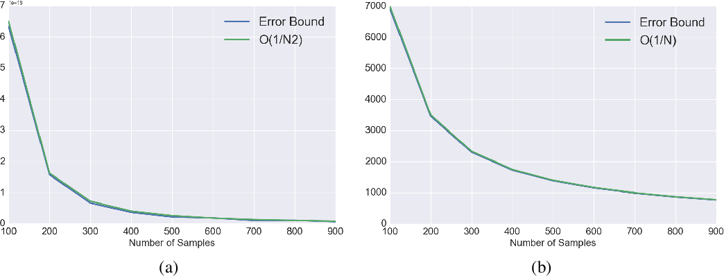 Figure 1 for A Look at the Effect of Sample Design on Generalization through the Lens of Spectral Analysis