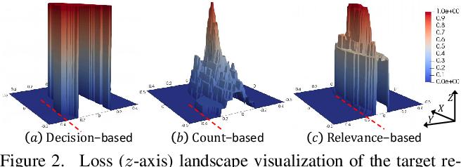 Figure 3 for QAIR: Practical Query-efficient Black-Box Attacks for Image Retrieval