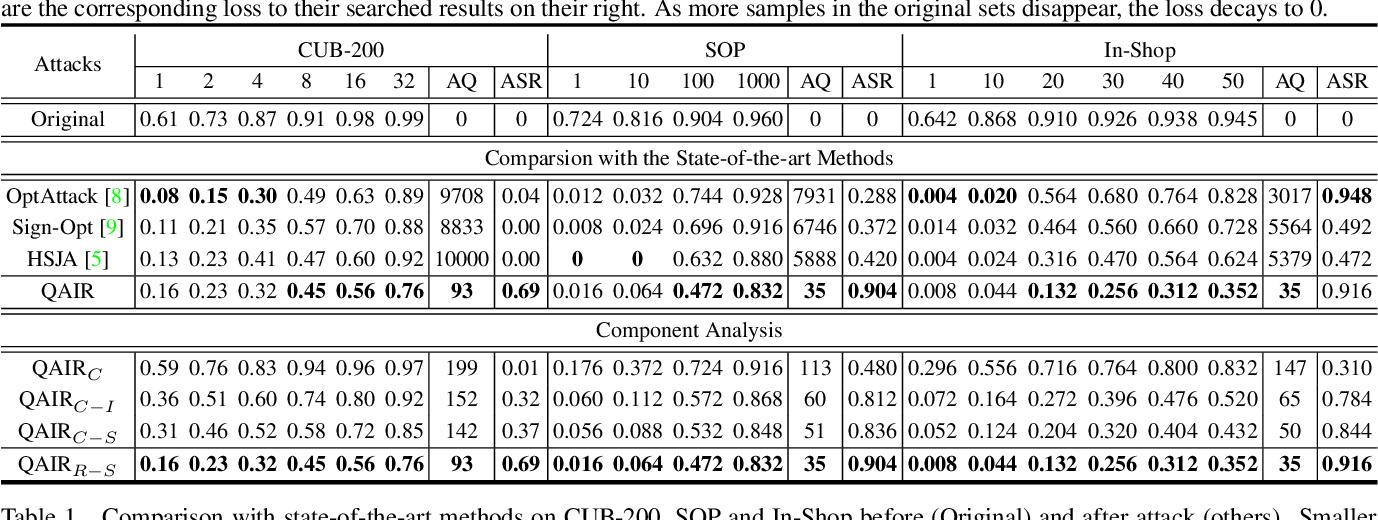 Figure 2 for QAIR: Practical Query-efficient Black-Box Attacks for Image Retrieval