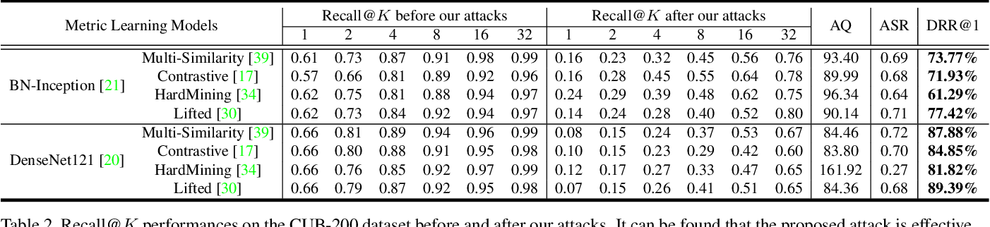 Figure 4 for QAIR: Practical Query-efficient Black-Box Attacks for Image Retrieval