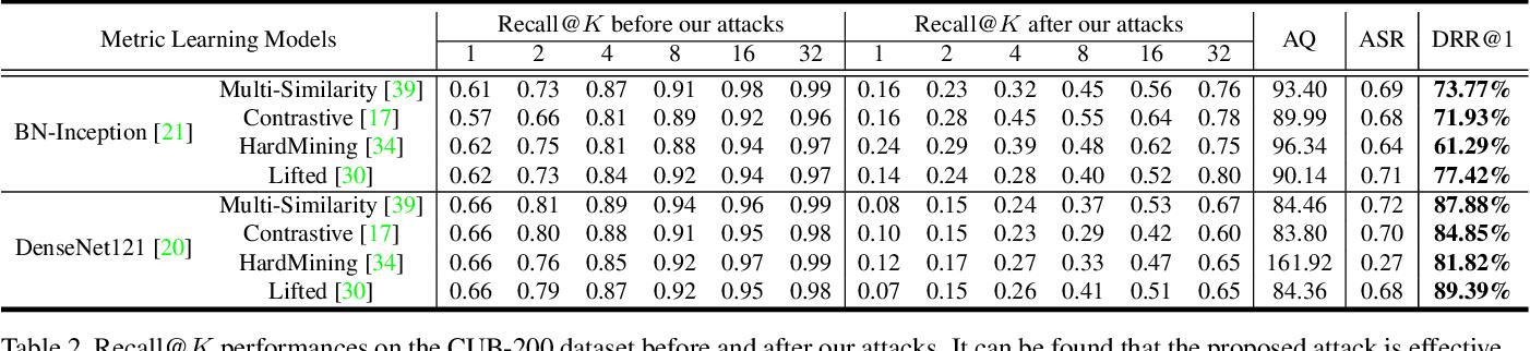 Figure 4 for QAIR: Practical Query-efficient Black-Box Attacks for Image Retrieval