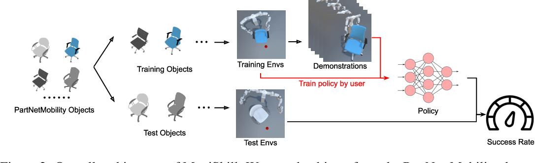 Figure 3 for ManiSkill: Learning-from-Demonstrations Benchmark for Generalizable Manipulation Skills