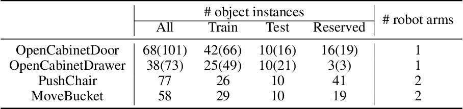 Figure 2 for ManiSkill: Learning-from-Demonstrations Benchmark for Generalizable Manipulation Skills
