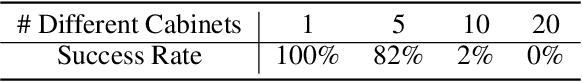 Figure 4 for ManiSkill: Learning-from-Demonstrations Benchmark for Generalizable Manipulation Skills