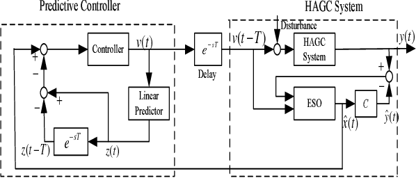 Fig. 2. The ESO based Predictive Control Structure for HAGC system