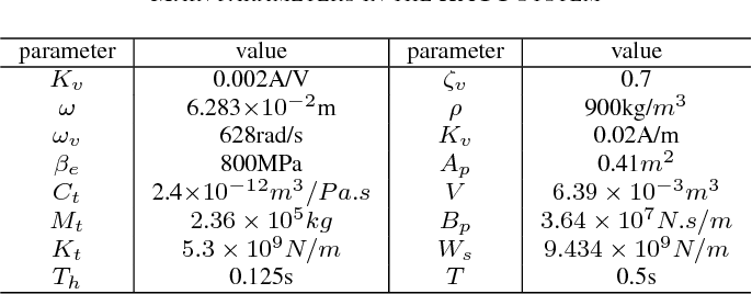 TABLE I MAIN PARAMETERS IN THE HAGC SYSTEM