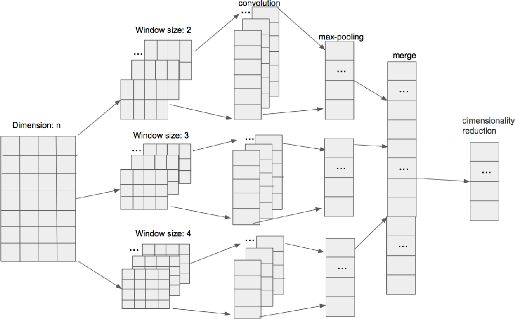 Figure 1 for A Deep Learning Approach for Expert Identification in Question Answering Communities