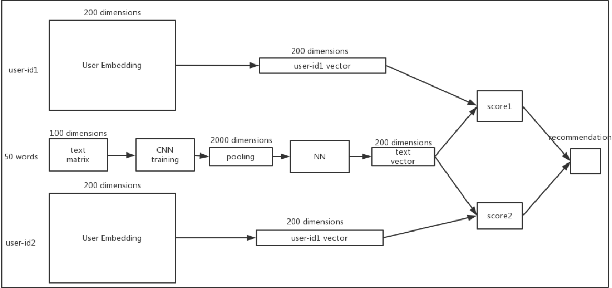 Figure 3 for A Deep Learning Approach for Expert Identification in Question Answering Communities