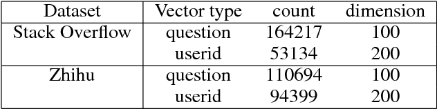 Figure 4 for A Deep Learning Approach for Expert Identification in Question Answering Communities