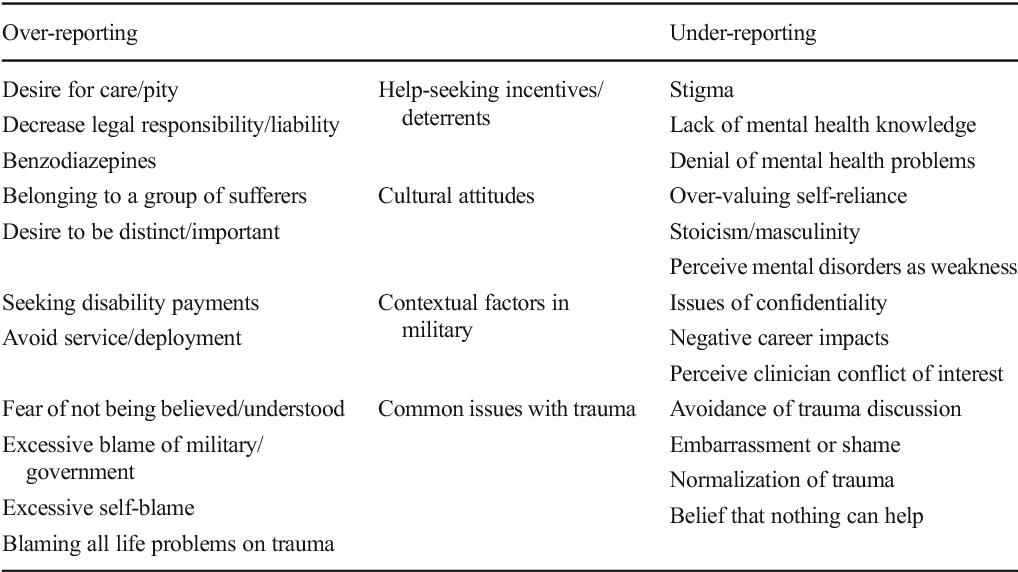 dsm 5 ptsd diagnostic criteria